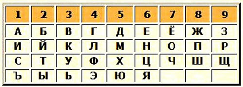 Рассчитать числа, приносящие удачу.